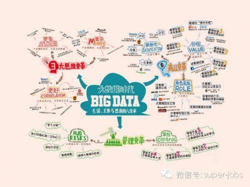 華為內部狂轉好文:有關大數據,看這一篇就夠了(大數據時代)