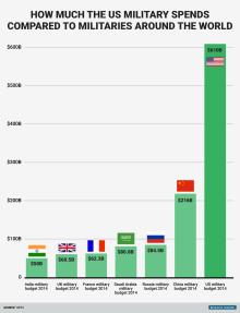 bi_graphics_millitary-budget-compare-chart-2